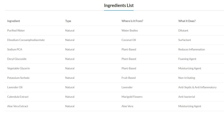 Mamaearth Ingredient list